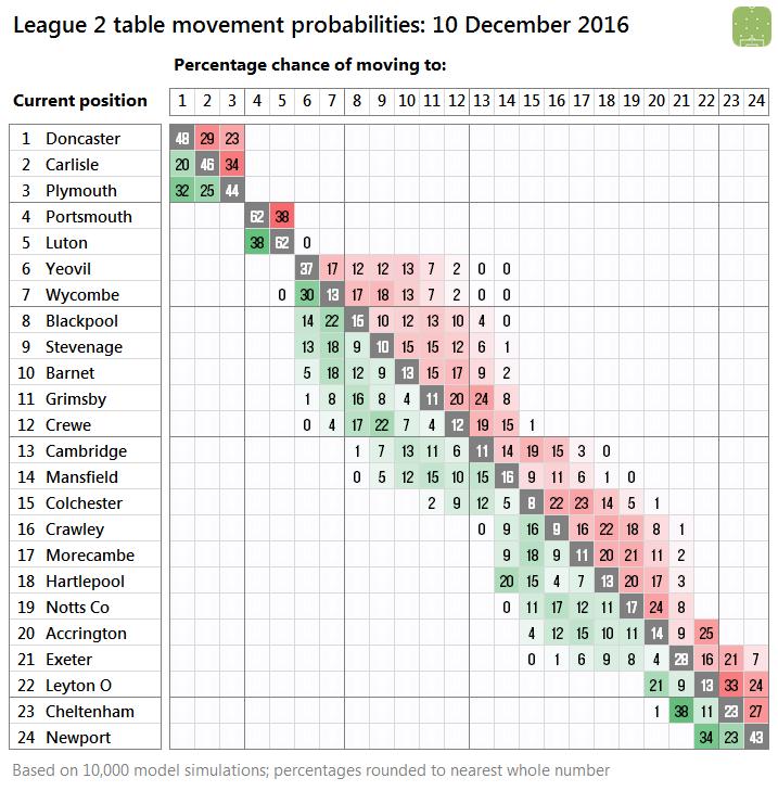 l2-probabilities-2016-12-10