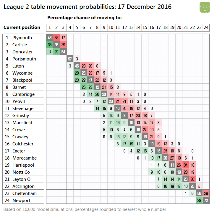 l2-probabilities-2016-12-15