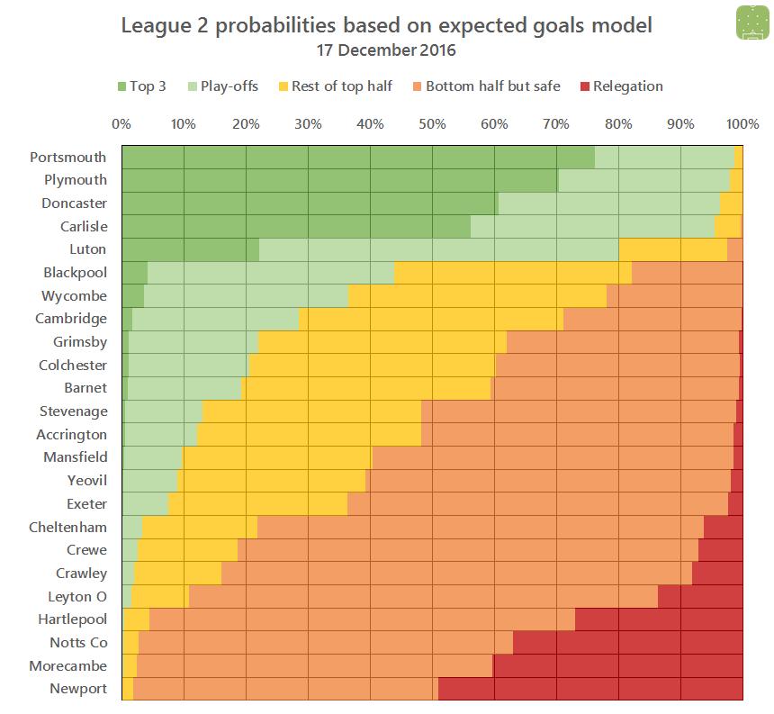 l2-probabilities-2016-12-17