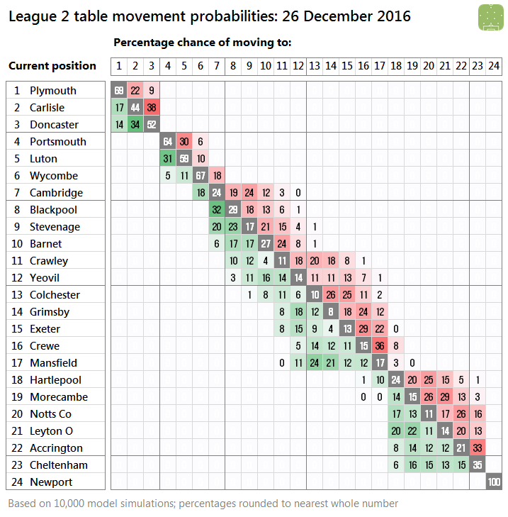 l2-probabilities-2016-12-26