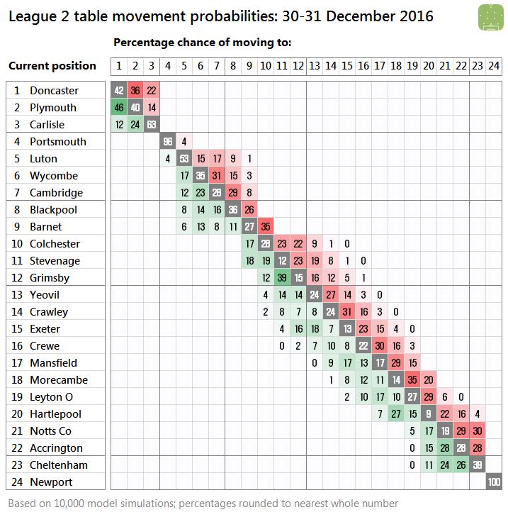 l2-probabilities-2016-12-29