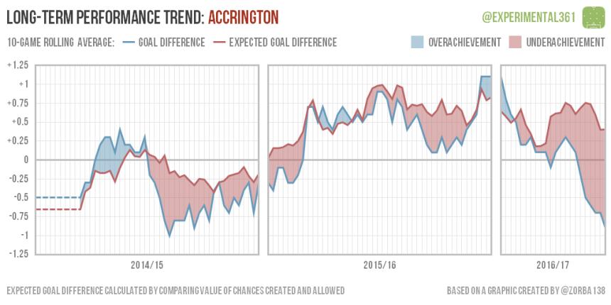 trend-2016-12-28-accrington