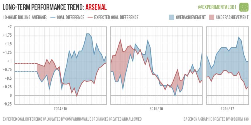 trend-2016-12-28-arsenal