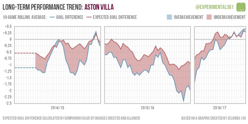 trend-2016-12-28-aston-villa