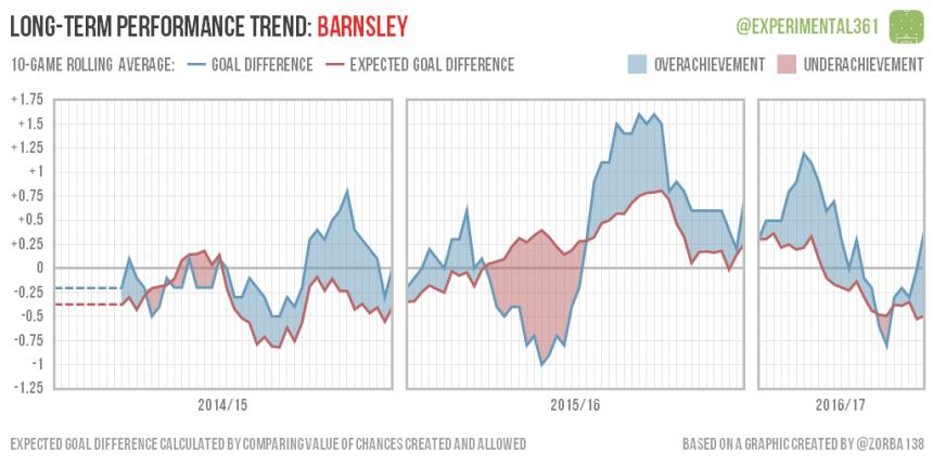 trend-2016-12-28-barnsley
