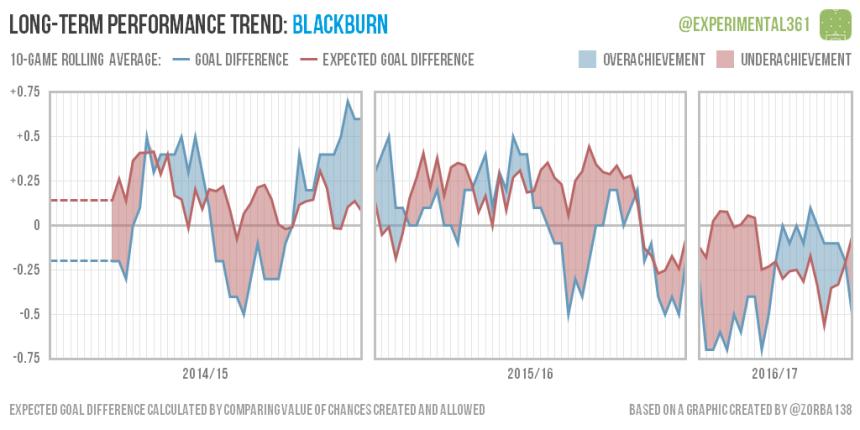 trend-2016-12-28-blackburn