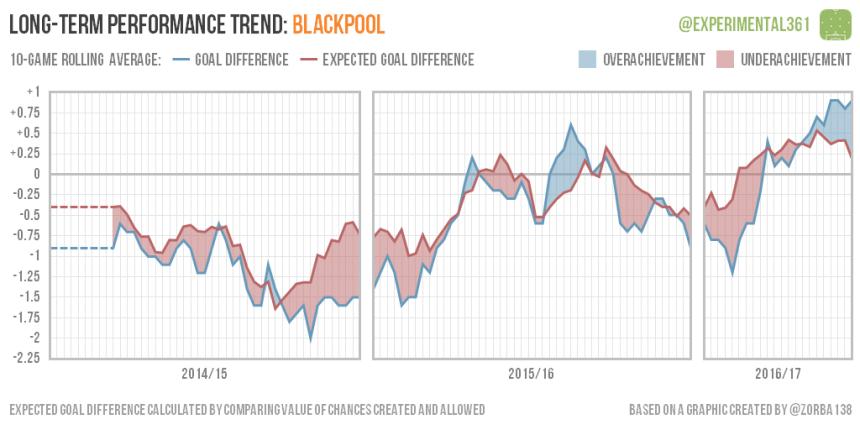 trend-2016-12-28-blackpool