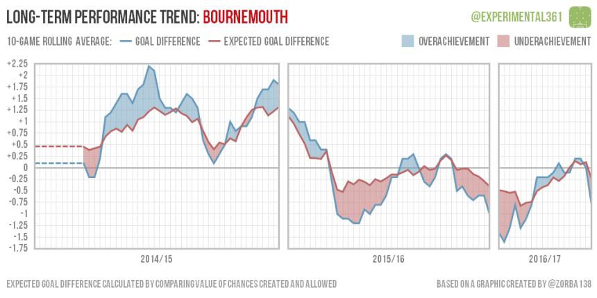 trend-2016-12-28-bournemouth