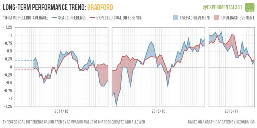 trend-2016-12-28-bradford