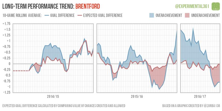 trend-2016-12-28-brentford