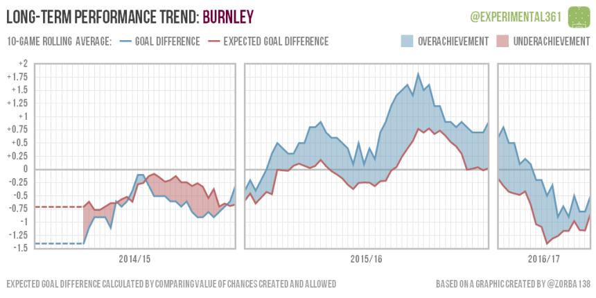 trend-2016-12-28-burnley