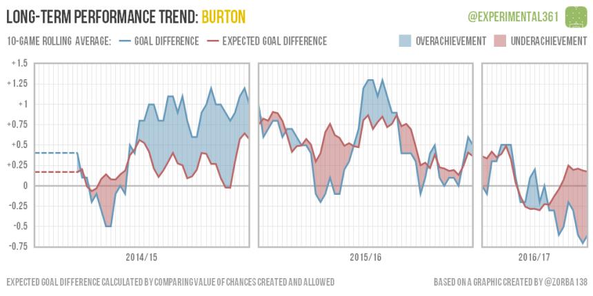trend-2016-12-28-burton