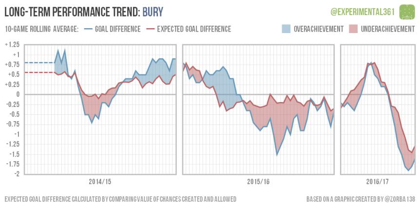 trend-2016-12-28-bury