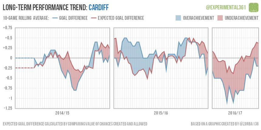 trend-2016-12-28-cardiff