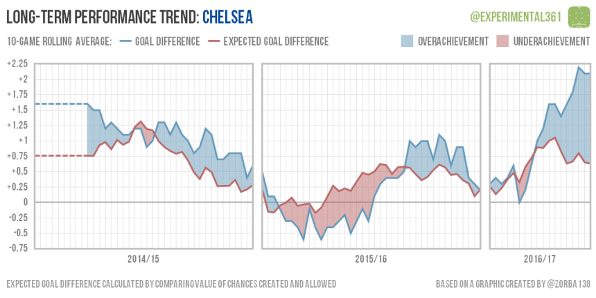 trend-2016-12-28-chelsea
