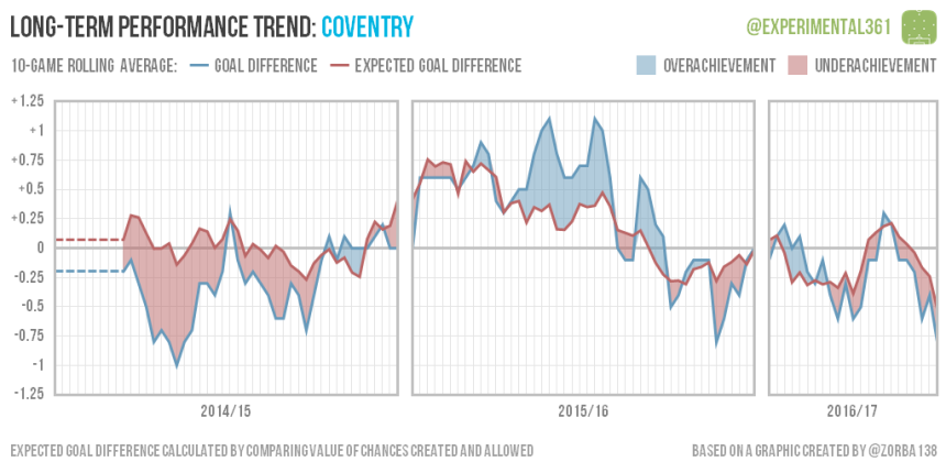 trend-2016-12-28-coventry