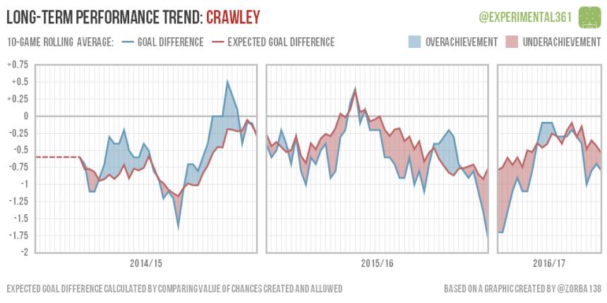 trend-2016-12-28-crawley