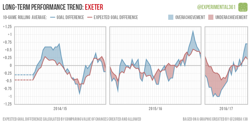 trend-2016-12-28-exeter