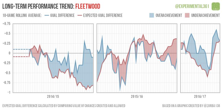 trend-2016-12-28-fleetwood