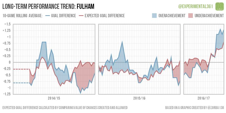 trend-2016-12-28-fulham
