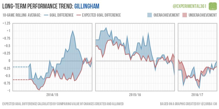 trend-2016-12-28-gillingham
