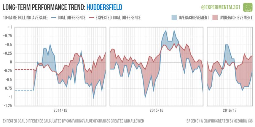 trend-2016-12-28-huddersfield