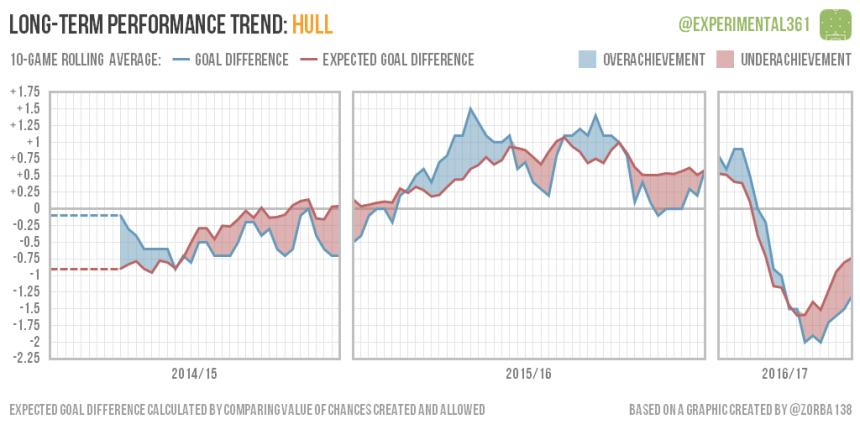 trend-2016-12-28-hull