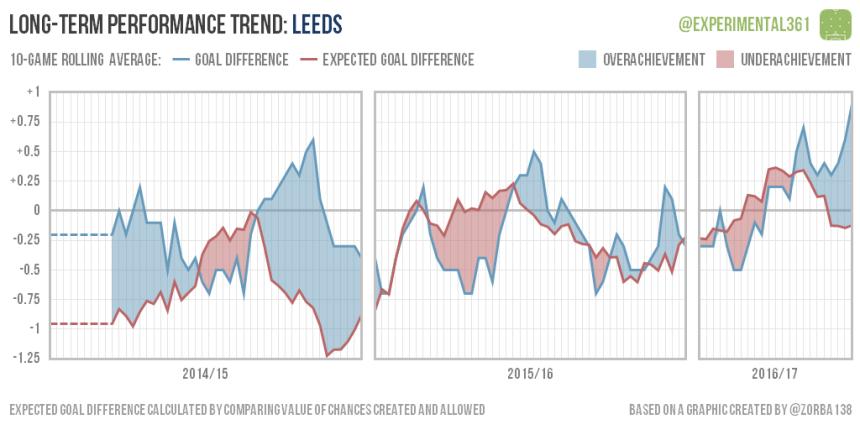 trend-2016-12-28-leeds