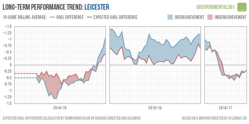 trend-2016-12-28-leicester