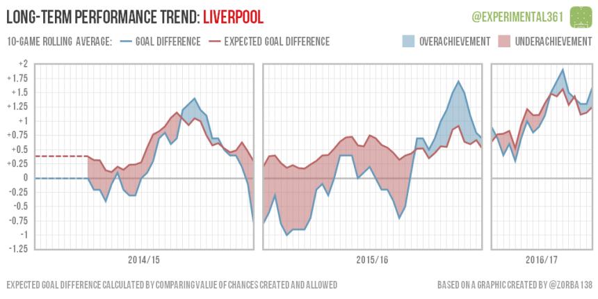 trend-2016-12-28-liverpool