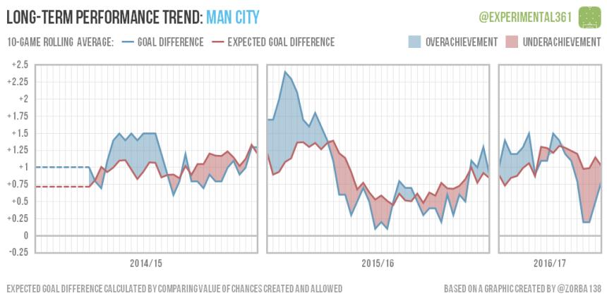 trend-2016-12-28-man-city