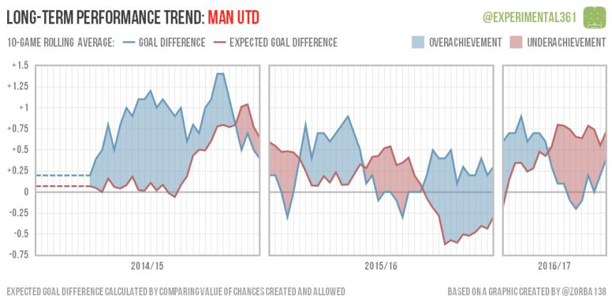 trend-2016-12-28-man-utd