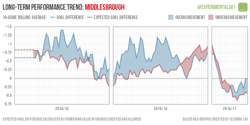 trend-2016-12-28-middlesbrough