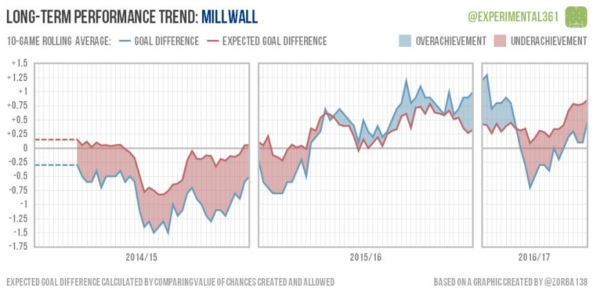 trend-2016-12-28-millwall