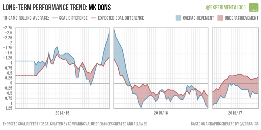 trend-2016-12-28-mk-dons