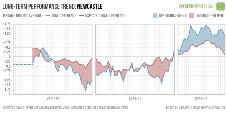 trend-2016-12-28-newcastle