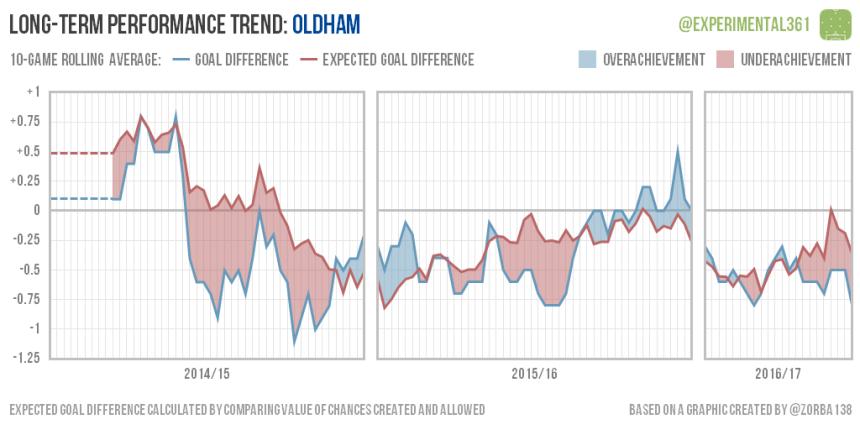 trend-2016-12-28-oldham