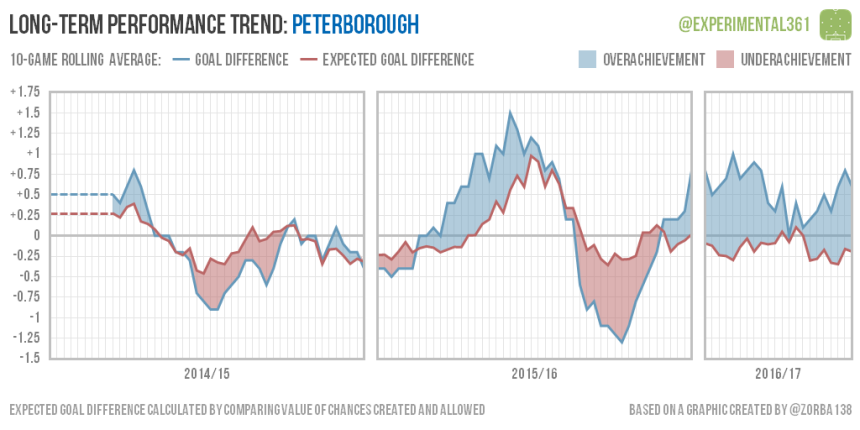 trend-2016-12-28-peterborough