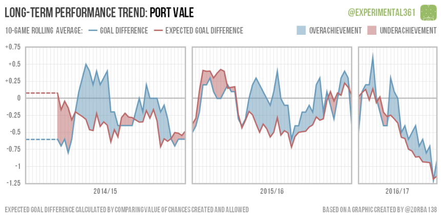 trend-2016-12-28-port-vale