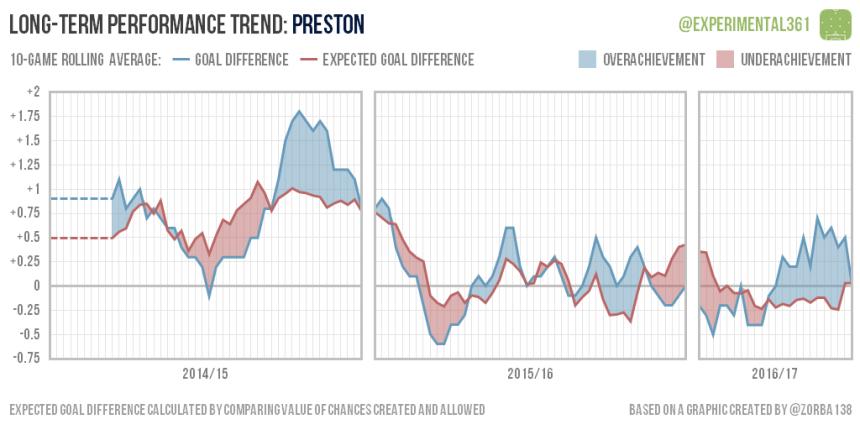 trend-2016-12-28-preston