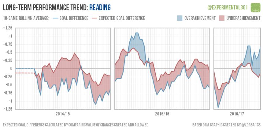 trend-2016-12-28-reading