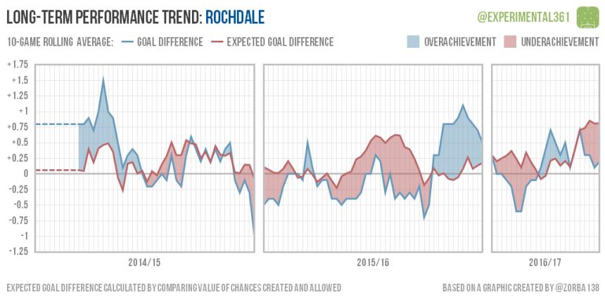 trend-2016-12-28-rochdale