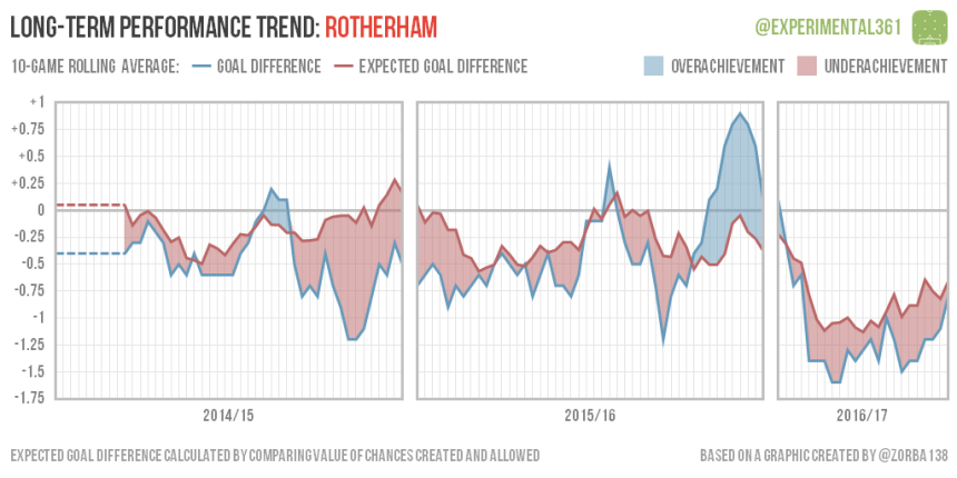 trend-2016-12-28-rotherham