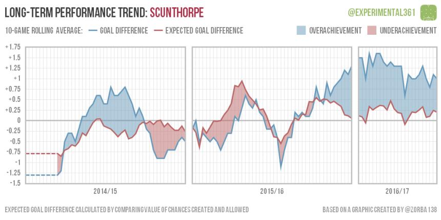 trend-2016-12-28-scunthorpe