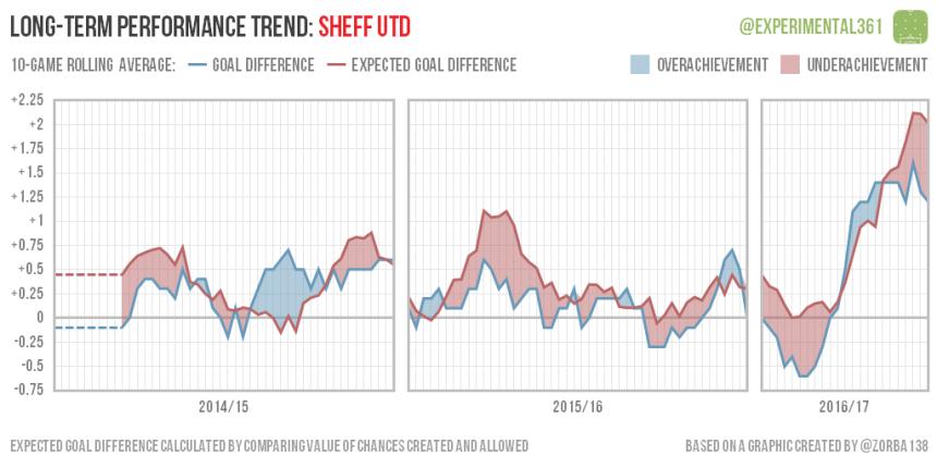 trend-2016-12-28-sheff-utd