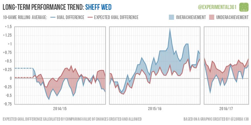 trend-2016-12-28-sheff-wed