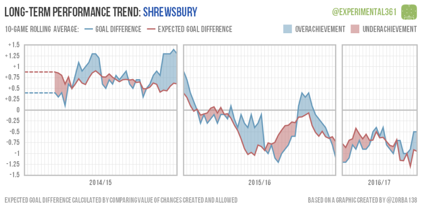 trend-2016-12-28-shrewsbury