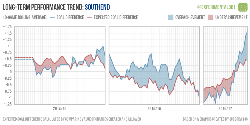 trend-2016-12-28-southend