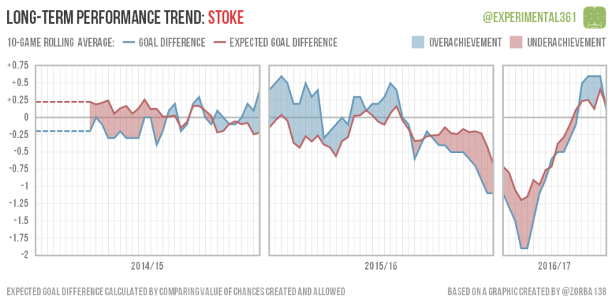 trend-2016-12-28-stoke
