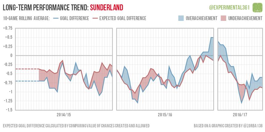 trend-2016-12-28-sunderland